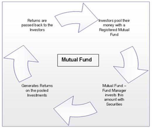 Alternative Investment Fund Of Alternative Investment Funds